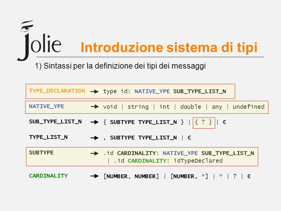 Introduzione sistema di tipi 1) Sintassi per la definizione dei tipi dei messaggi TYPE_DECLARATION NATIVE_YPE SUB_TYPE_LIST_N TYPE_LIST_N SUBTYPE CARD