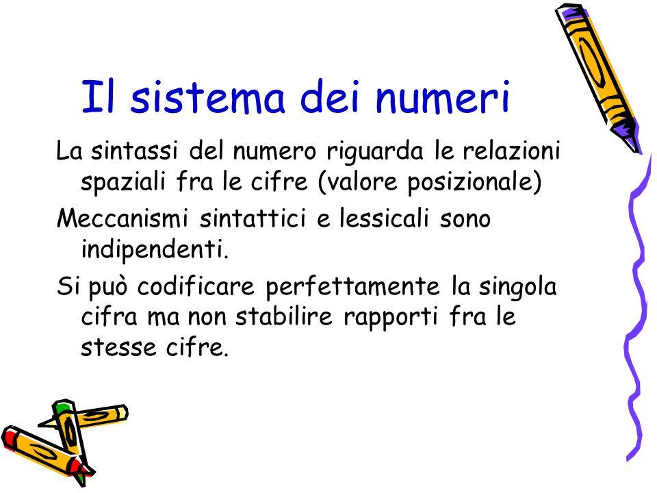 Il sistema dei numeri La sintassi del numero riguarda le relazioni spaziali fra le cifre (valore posizionale) Meccanismi sintattici e lessicali sono i
