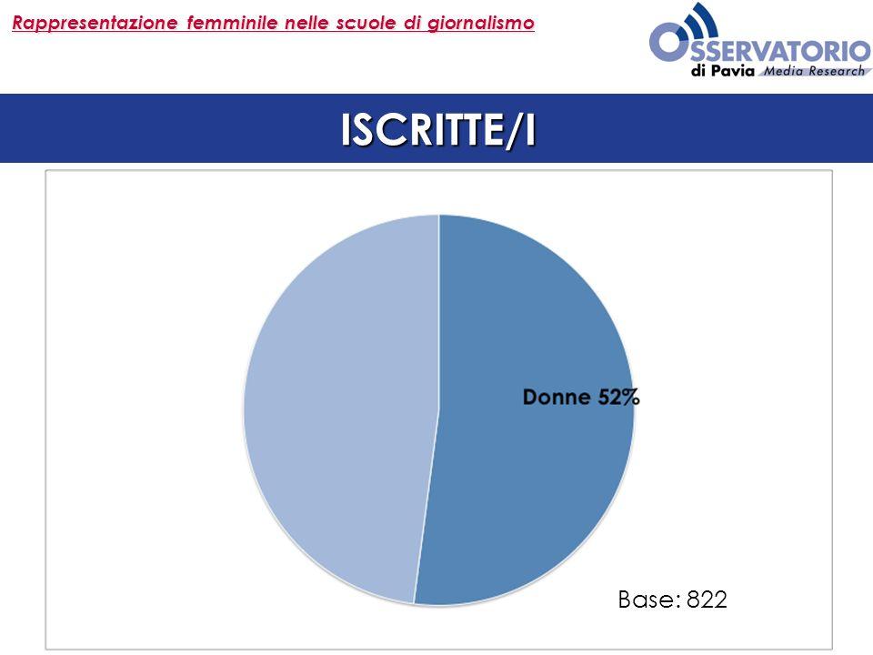 Rappresentazione femminile nelle scuole di giornalismo ISCRITTE/I Base: 822