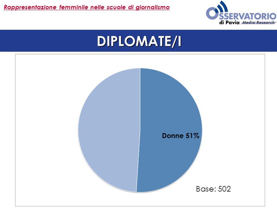 Rappresentazione femminile nelle scuole di giornalismo DIPLOMATE/I Base: 502