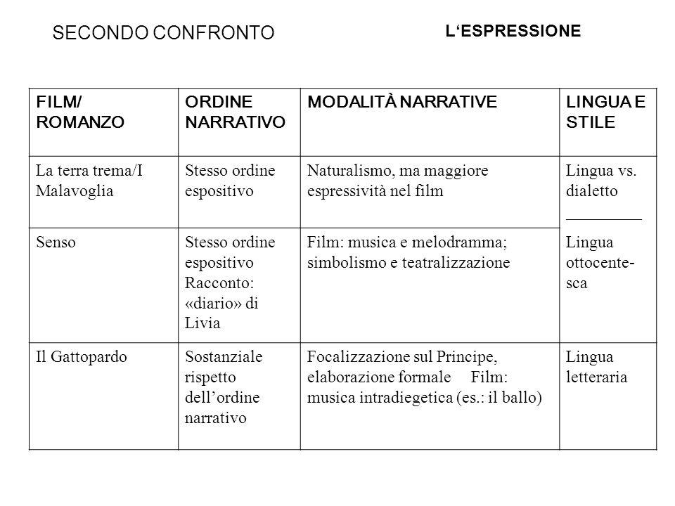 TERZO CONFRONTO: SOGGETTIVITÀ E CONTESTO La terra trema/I Malavoglia : Romanzo: «eclissi» dellautore vs.