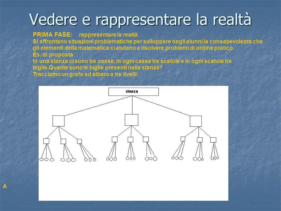 Vedere e rappresentare la realtà PRIMA FASE: rappresentare la realtà Si affrontano situazioni problematiche per sviluppare negli alunni la consapevole