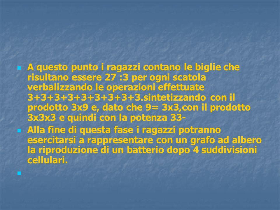 A questo punto i ragazzi contano le biglie che risultano essere 27 :3 per ogni scatola verbalizzando le operazioni effettuate 3+3+3+3+3+3+3+3+3.sintet