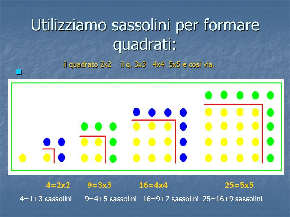 Utilizziamo sassolini per formare quadrati: 4=2x2 9=3x3 16=4x4 25=5x5 il quadrato 2x2 il q. 3x3 4x4 5x5 e così via. 4=1+3 sassolini 9=4+5 sassolini 16