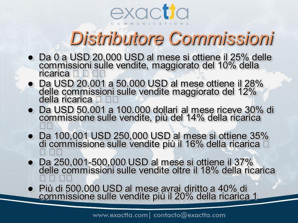 Distributore Commissioni Da 0 a USD 20,000 USD al mese si ottiene il 25% delle commissioni sulle vendite, maggiorato del 10% della ricarica Da 0 a USD 20,000 USD al mese si ottiene il 25% delle commissioni sulle vendite, maggiorato del 10% della ricarica Da USD 20.001 a 50.000 USD al mese ottiene il 28% delle commissioni sulle vendite maggiorato del 12% della ricarica Da USD 20.001 a 50.000 USD al mese ottiene il 28% delle commissioni sulle vendite maggiorato del 12% della ricarica Da USD 50.001 a 100.000 dollari al mese riceve 30% di commissione sulle vendite, più del 14% della ricarica Da USD 50.001 a 100.000 dollari al mese riceve 30% di commissione sulle vendite, più del 14% della ricarica Da 100,001 USD 250,000 USD al mese si ottiene 35% di commissione sulle vendite più il 16% della ricarica Da 100,001 USD 250,000 USD al mese si ottiene 35% di commissione sulle vendite più il 16% della ricarica Da 250,001-500,000 USD al mese si ottiene il 37% delle commissioni sulle vendite oltre il 18% della ricarica Da 250,001-500,000 USD al mese si ottiene il 37% delle commissioni sulle vendite oltre il 18% della ricarica Più di 500.000 USD al mese avrai diritto a 40% di commissione sulle vendite più il 20% della ricarica 1 Più di 500.000 USD al mese avrai diritto a 40% di commissione sulle vendite più il 20% della ricarica 1 Da 0 a USD 20,000 USD al mese si ottiene il 25% delle commissioni sulle vendite, maggiorato del 10% della ricarica Da 0 a USD 20,000 USD al mese si ottiene il 25% delle commissioni sulle vendite, maggiorato del 10% della ricarica Da USD 20.001 a 50.000 USD al mese ottiene il 28% delle commissioni sulle vendite maggiorato del 12% della ricarica Da USD 20.001 a 50.000 USD al mese ottiene il 28% delle commissioni sulle vendite maggiorato del 12% della ricarica Da USD 50.001 a 100.000 dollari al mese riceve 30% di commissione sulle vendite, più del 14% della ricarica Da USD 50.001 a 100.000 dollari al mese riceve 30% di commissione sulle vendite, più del 14