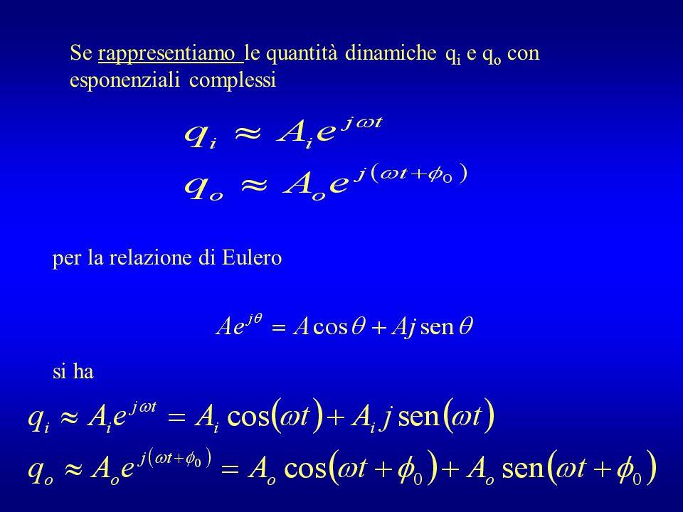 Se rappresentiamo le quantità dinamiche q i e q o con esponenziali complessi per la relazione di Eulero si ha