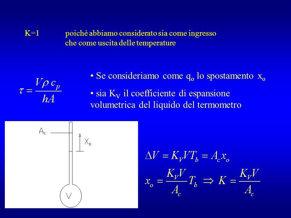 K=1 poiché abbiamo considerato sia come ingresso che come uscita delle temperature Se consideriamo come q o lo spostamento x o sia K V il coefficiente