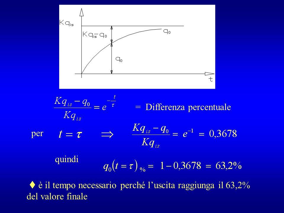 = Differenza percentuale per quindi è il tempo necessario perché luscita raggiunga il 63,2% del valore finale