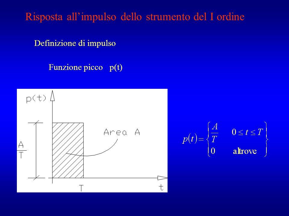 Risposta allimpulso dello strumento del I ordine Definizione di impulso Funzione picco p(t)