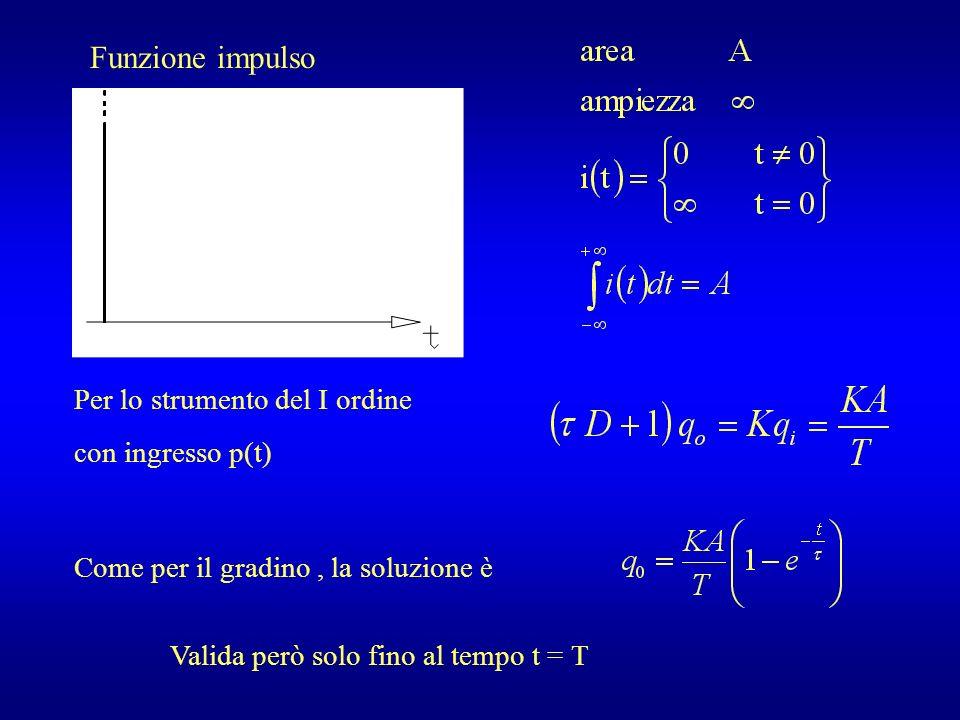 Funzione impulso Per lo strumento del I ordine con ingresso p(t) Come per il gradino, la soluzione è Valida però solo fino al tempo t = T
