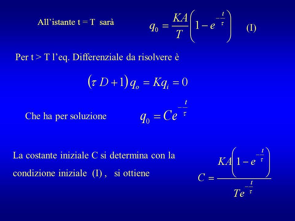 Allistante t = T sarà Per t > T leq. Differenziale da risolvere è Che ha per soluzione La costante iniziale C si determina con la condizione iniziale