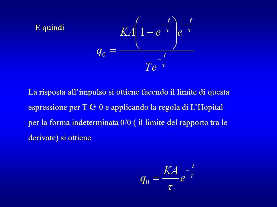 E quindi La risposta allimpulso si ottiene facendo il limite di questa espressione per T 0 e applicando la regola di LHopital per la forma indetermina