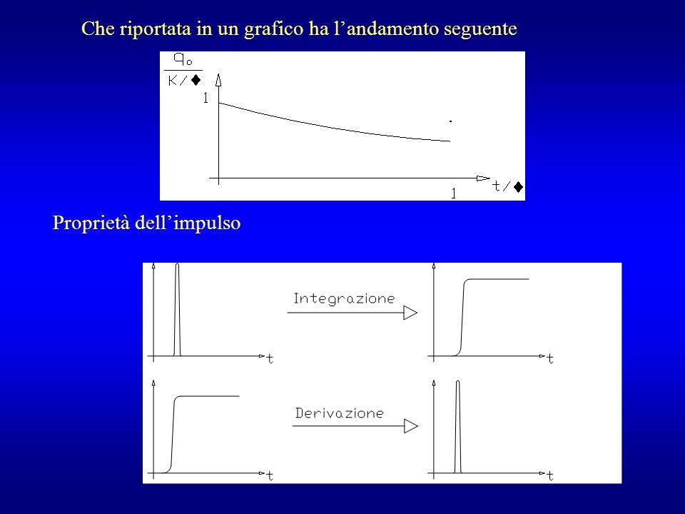 Che riportata in un grafico ha landamento seguente Proprietà dellimpulso