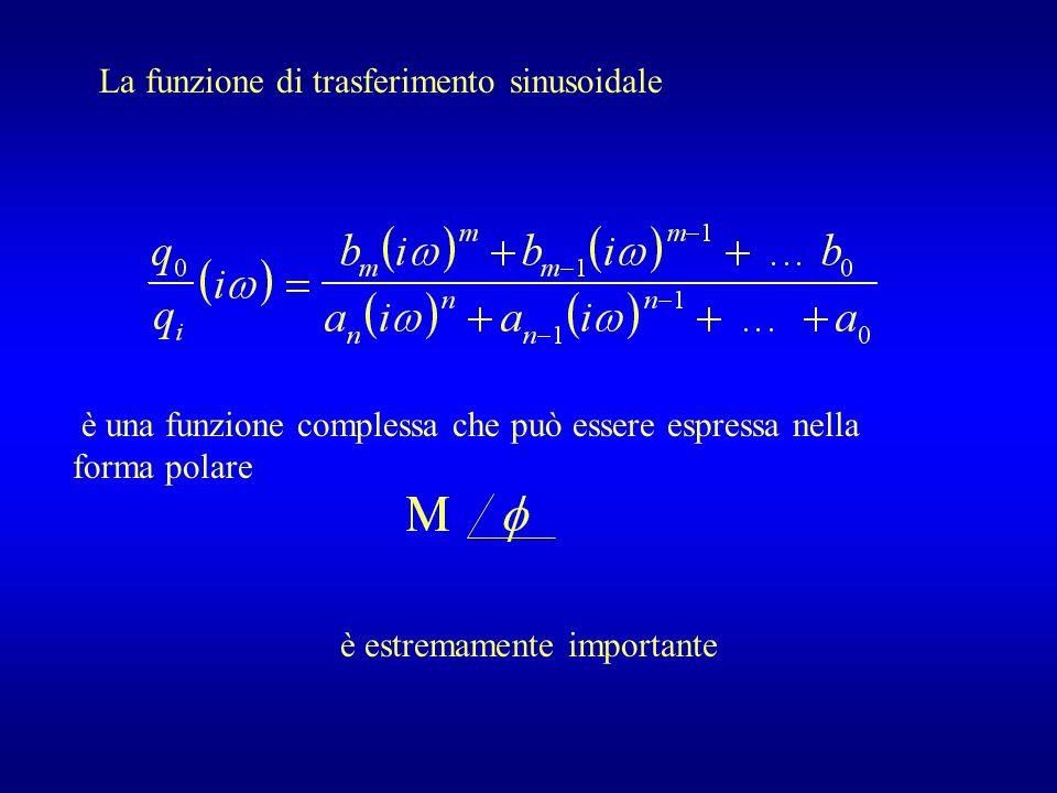 La funzione di trasferimento sinusoidale è una funzione complessa che può essere espressa nella forma polare è estremamente importante
