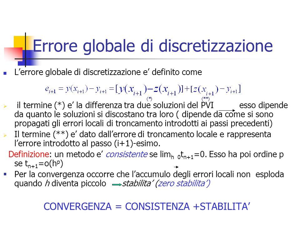 Errore globale di discretizzazione Lerrore globale di discretizzazione e definito come il termine (*) e la differenza tra due soluzioni del PVI esso d