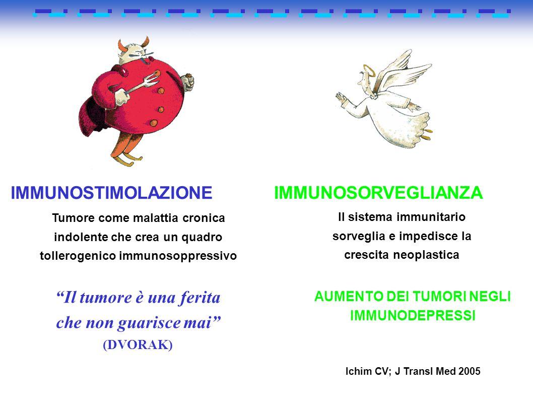 IMMUNOSTIMOLAZIONE Tumore come malattia cronica indolente che crea un quadro tollerogenico immunosoppressivo Il tumore è una ferita che non guarisce m