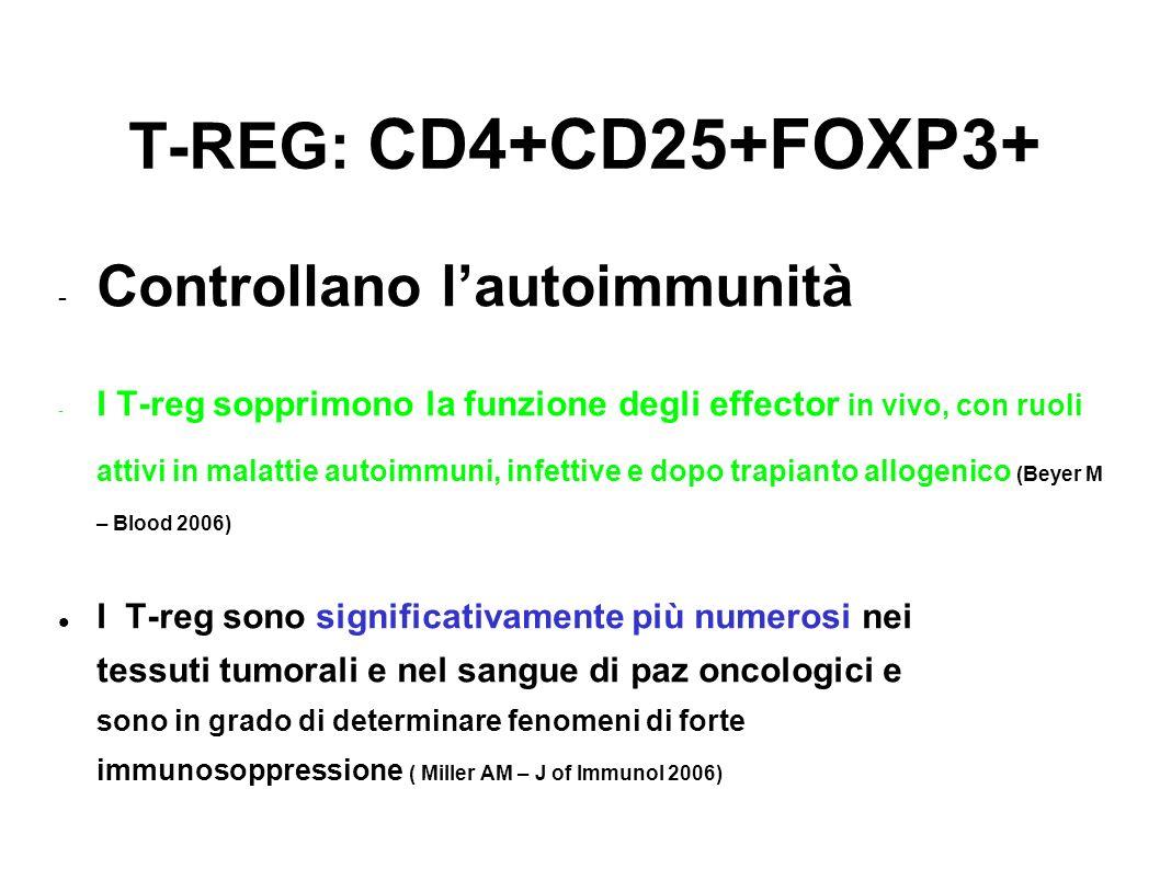 T-REG: CD4+CD25+FOXP3+ Controllano lautoimmunità I T-reg sopprimono la funzione degli effector in vivo, con ruoli attivi in malattie autoimmuni, infet