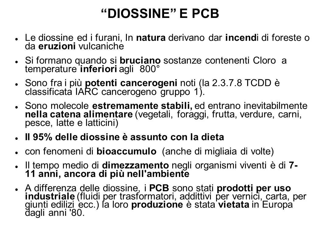 DIOSSINE E PCB Le diossine ed i furani, In natura derivano dar incendi di foreste o da eruzioni vulcaniche Si formano quando si bruciano sostanze cont