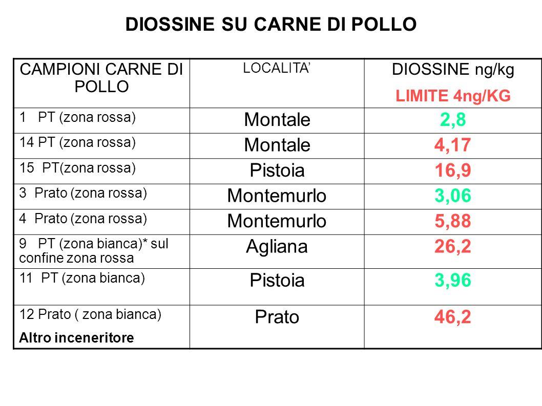 DIOSSINE SU CARNE DI POLLO CAMPIONI CARNE DI POLLO LOCALITA DIOSSINE ng/kg LIMITE 4ng/KG 1 PT (zona rossa) Montale2,8 14 PT (zona rossa) Montale4,17 1