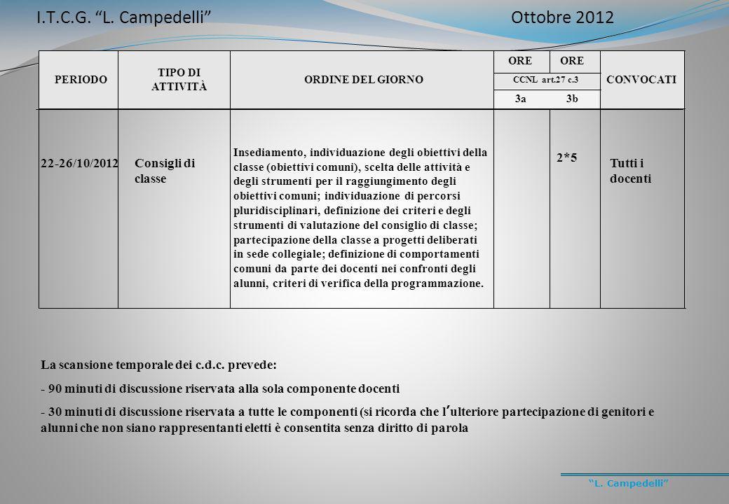 L. Campedelli PERIODO TIPO DI ATTIVITÀ ORDINE DEL GIORNO ORE CONVOCATI CCNL art.27 c.3 3a3b 22-26/10/2012Consigli di classe Insediamento, individuazio
