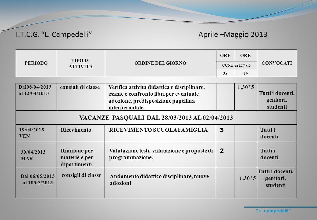 L. Campedelli PERIODO TIPO DI ATTIVITÀ ORDINE DEL GIORNO ORE CONVOCATI CCNL art.27 c.3 3a3b Dal08/04/2013 al 12/04/2013 consigli di classeVerifica att