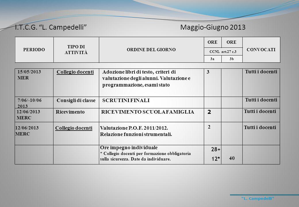 L. Campedelli PERIODO TIPO DI ATTIVITÀ ORDINE DEL GIORNO ORE CONVOCATI CCNL art.27 c.3 3a3b 15/05/2013 MER Collegio docentiAdozione libri di testo, cr