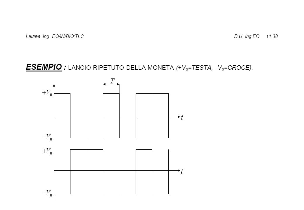 Laurea Ing EO/IN/BIO;TLC D.U. Ing EO 11.38 ESEMPIO : LANCIO RIPETUTO DELLA MONETA (+V 0 =TESTA, -V 0 =CROCE).