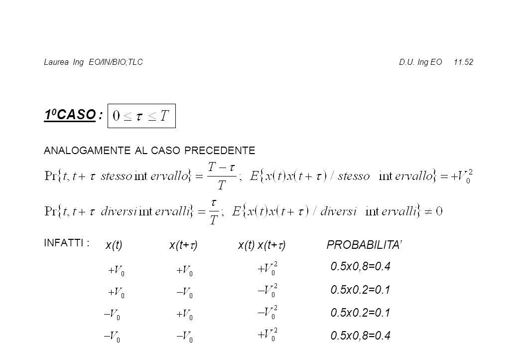 Laurea Ing EO/IN/BIO;TLC D.U. Ing EO 11.52 1 0 CASO : ANALOGAMENTE AL CASO PRECEDENTE INFATTI : x(t) x(t+ ) x(t) x(t+ ) PROBABILITA 0.5x0,8=0.4 0.5x0.