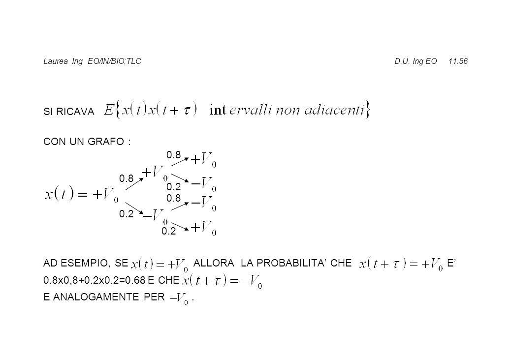 Laurea Ing EO/IN/BIO;TLC D.U. Ing EO 11.56 SI RICAVA CON UN GRAFO : AD ESEMPIO, SE ALLORA LA PROBABILITA CHE E 0.8x0,8+0.2x0.2=0.68 E CHE E ANALOGAMEN