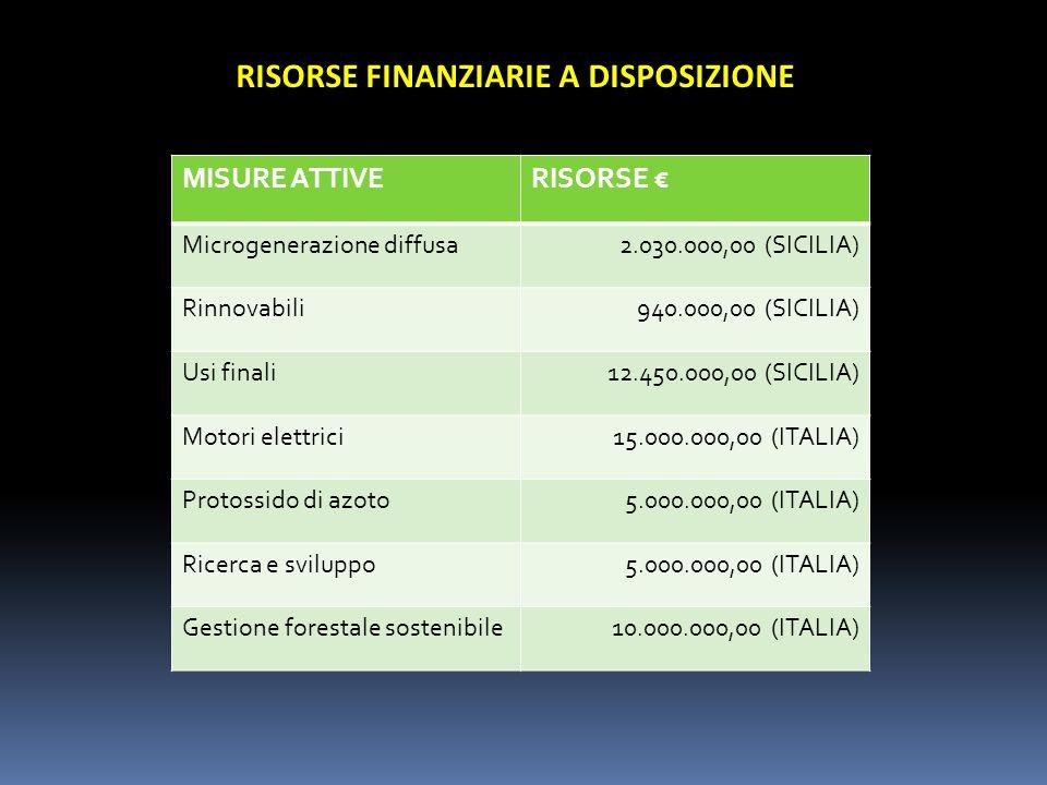 RISORSE FINANZIARIE A DISPOSIZIONE MISURE ATTIVERISORSE Microgenerazione diffusa2.030.000,00 (SICILIA) Rinnovabili 940.000,00 (SICILIA) Usi finali12.450.000,00 (SICILIA) Motori elettrici15.000.000,00 (ITALIA) Protossido di azoto5.000.000,00 (ITALIA) Ricerca e sviluppo5.000.000,00 (ITALIA) Gestione forestale sostenibile10.000.000,00 (ITALIA)