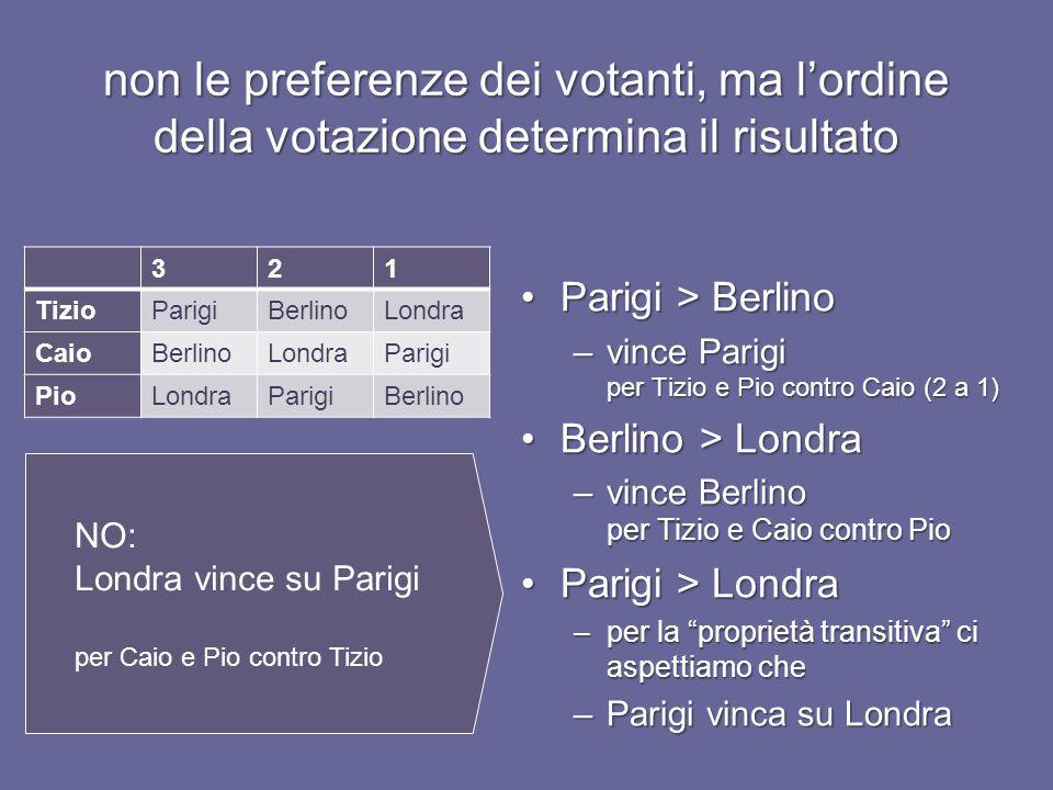 non le preferenze dei votanti, ma lordine della votazione determina il risultato 321 TizioParigiBerlinoLondra CaioBerlinoLondraParigi PioLondraParigiBerlino Parigi > BerlinoParigi > Berlino –vince Parigi per Tizio e Pio contro Caio (2 a 1) Berlino > LondraBerlino > Londra –vince Berlino per Tizio e Caio contro Pio Parigi > LondraParigi > Londra –per la proprietà transitiva ci aspettiamo che –Parigi vinca su Londra NO: Londra vince su Parigi per Caio e Pio contro Tizio