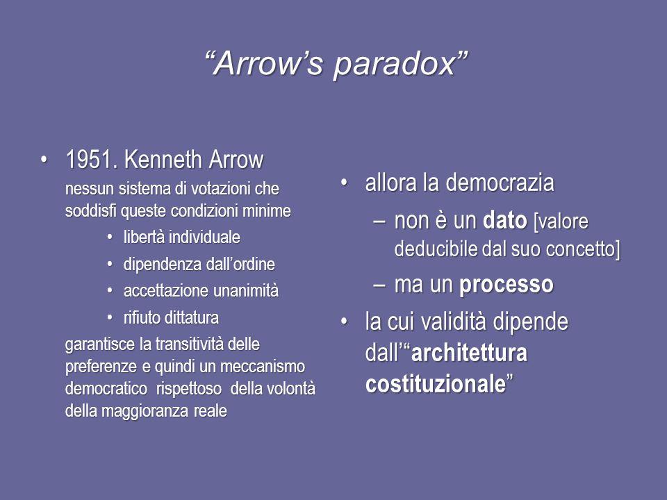 Arrows paradox 1951.Kenneth Arrow1951.