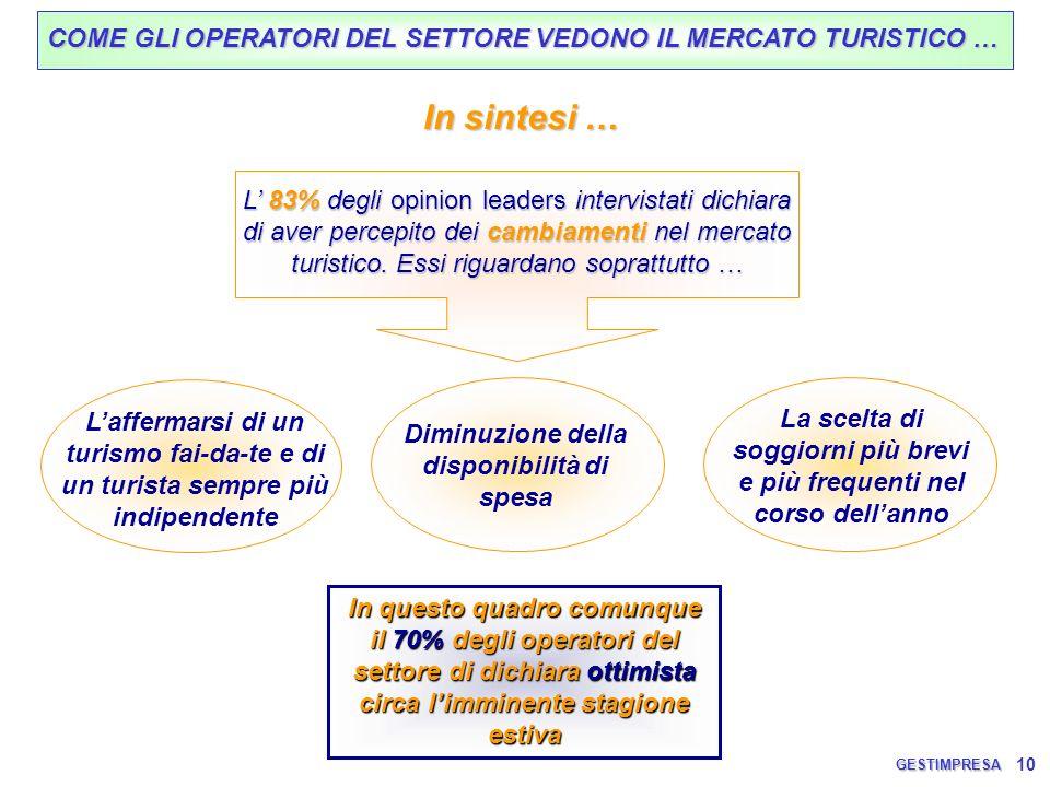 10 COME GLI OPERATORI DEL SETTORE VEDONO IL MERCATO TURISTICO … L 83% degli opinion leaders intervistati dichiara di aver percepito dei cambiamenti ne