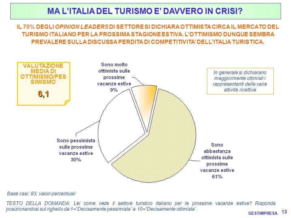 13 TESTO DELLA DOMANDA: Lei come vede il settore turistico italiano per le prossime vacanze estive? Risponda posizionandosi sul righello da 1=Decisame