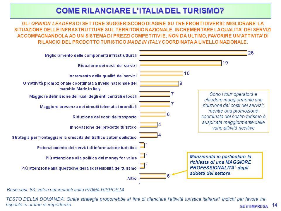 14 TESTO DELLA DOMANDA: Quale strategia proporrebbe al fine di rilanciare lattività turistica italiana? Indichi per favore tre risposte in ordine di i