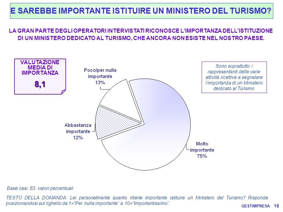 16 TESTO DELLA DOMANDA: Lei personalmente quanto ritiene importante istituire un Ministero del Turismo? Risponda posizionandosi sul righello da 1=Per