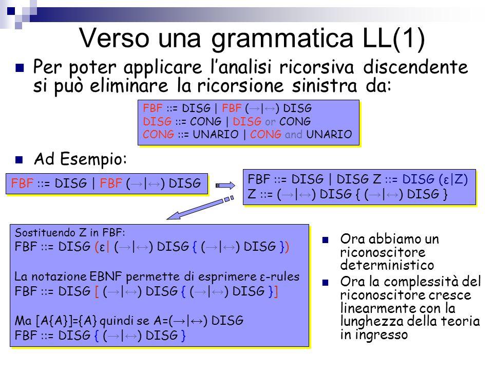 Verso una grammatica LL(1) Per poter applicare lanalisi ricorsiva discendente si può eliminare la ricorsione sinistra da: Ora abbiamo un riconoscitore