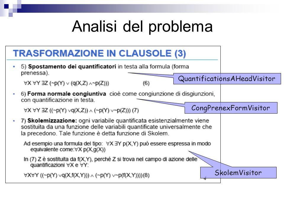 Analisi del problema CongPrenexFormVisitor QuantificationsAHeadVisitor SkolemVisitor