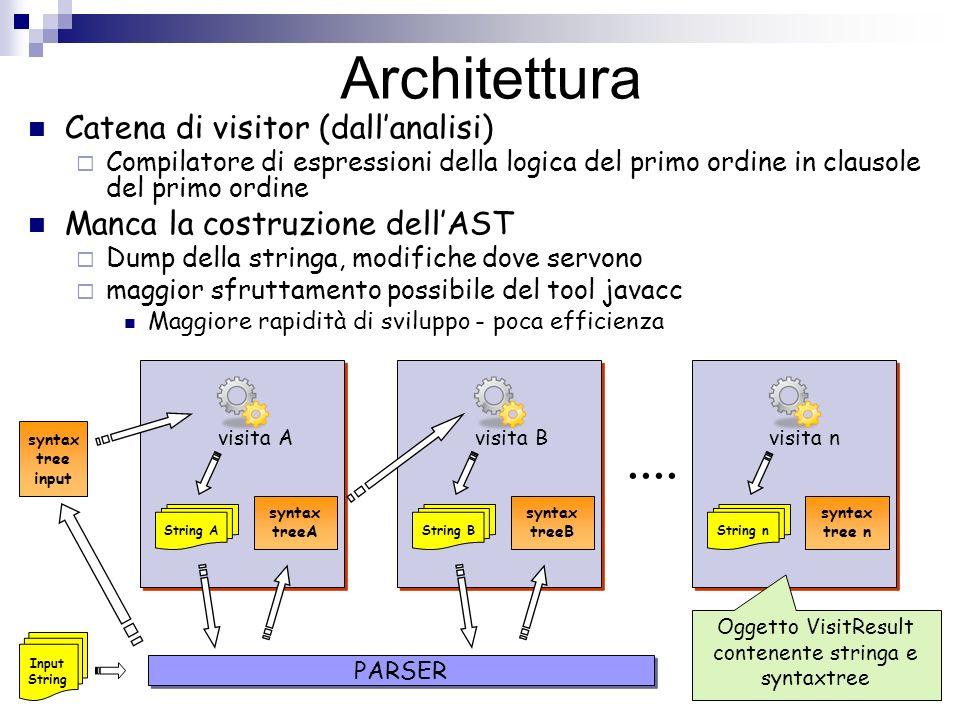 Architettura Catena di visitor (dallanalisi) Compilatore di espressioni della logica del primo ordine in clausole del primo ordine Manca la costruzion