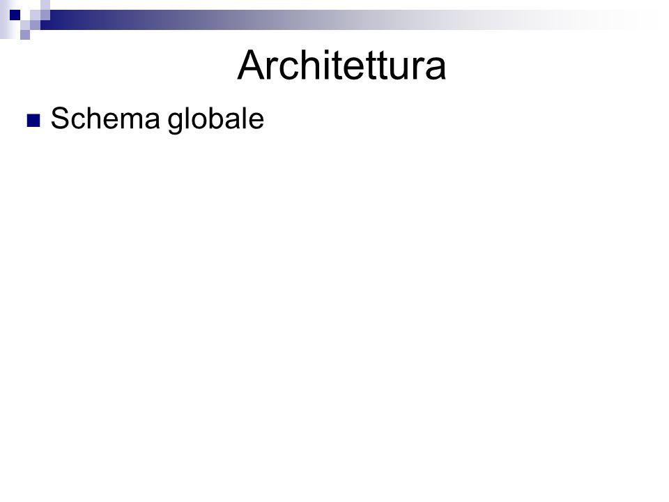 Architettura Schema globale
