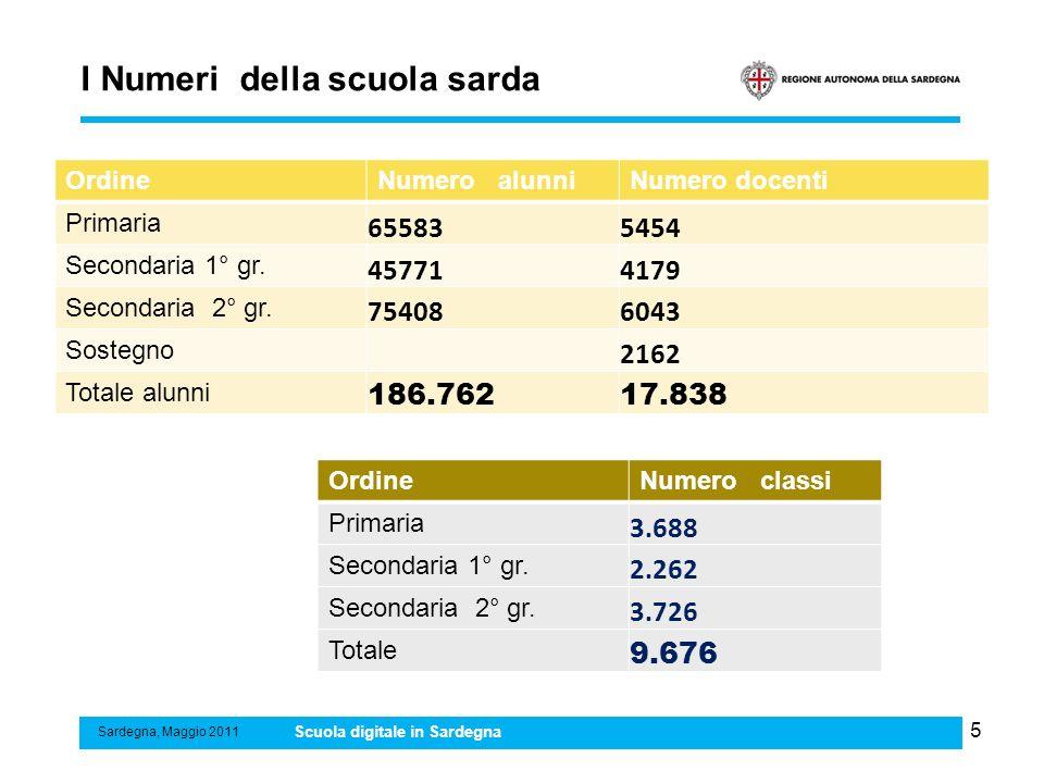 6 I Numeri del progetto Sardegna, Maggio 2011 Scuola digitale in Sardegna AzioniNumero (stima) Punti rete 5.500 KIT LIM 9.676 Tablet PC 186.762 Master teachers 1.000 Docenti da formare 17.838