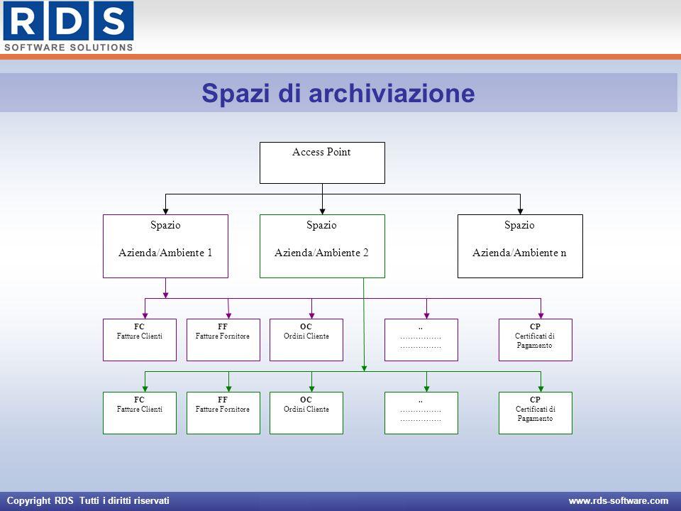 Copyright RDS Tutti i diritti riservati www.rds-software.com Spazi di archiviazione Access Point Spazio Azienda/Ambiente 1 Spazio Azienda/Ambiente 2 S