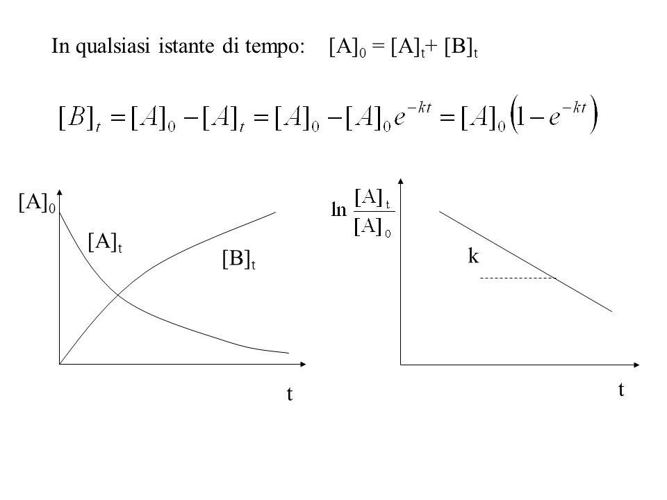 In qualsiasi istante di tempo: [A] 0 = [A] t + [B] t [A] 0 [A] t [B] t t t k
