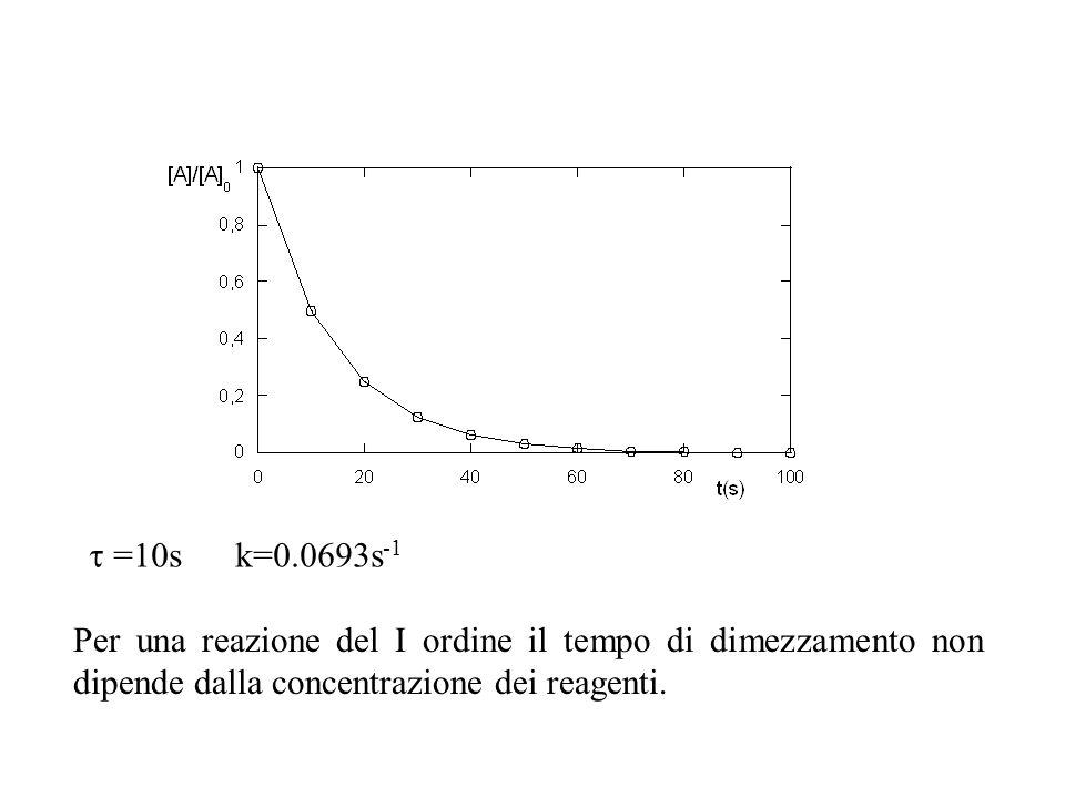 =10s k=0.0693s -1 Per una reazione del I ordine il tempo di dimezzamento non dipende dalla concentrazione dei reagenti.