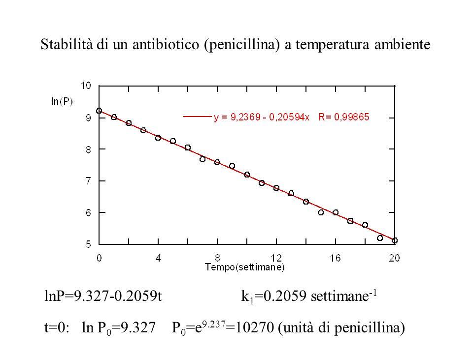 Stabilità di un antibiotico (penicillina) a temperatura ambiente lnP=9.327-0.2059t k 1 =0.2059 settimane -1 t=0: ln P 0 =9.327 P 0 =e 9.237 =10270 (un