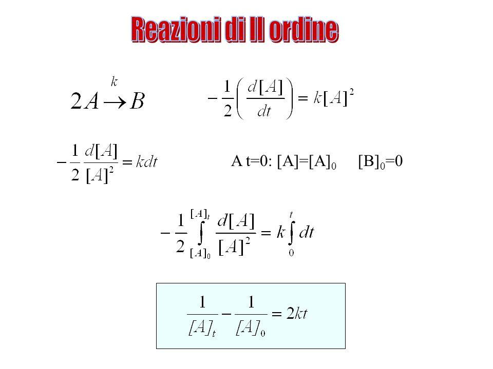 A t=0: [A]=[A] 0 [B] 0 =0