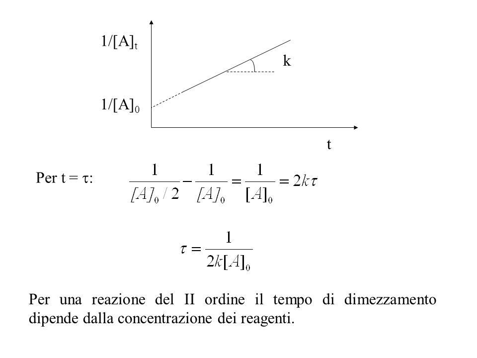 1/[A] t t k 1/[A] 0 Per t = : Per una reazione del II ordine il tempo di dimezzamento dipende dalla concentrazione dei reagenti.