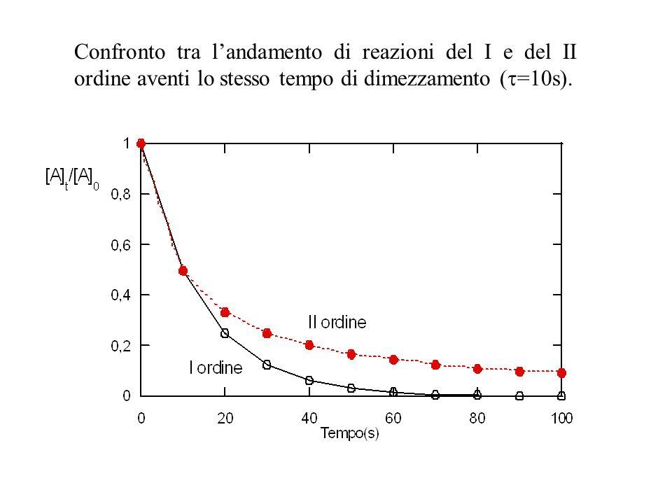 Confronto tra landamento di reazioni del I e del II ordine aventi lo stesso tempo di dimezzamento ( =10s).