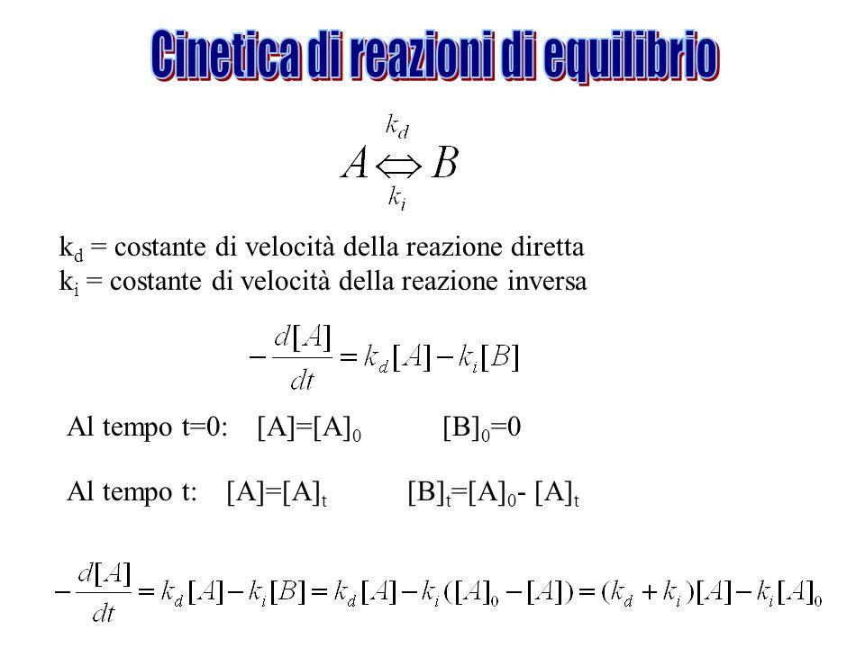 k d = costante di velocità della reazione diretta k i = costante di velocità della reazione inversa Al tempo t=0: [A]=[A] 0 [B] 0 =0 Al tempo t: [A]=[