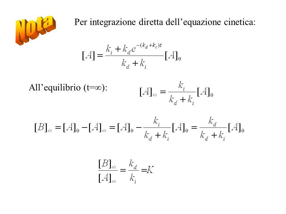 Per integrazione diretta dellequazione cinetica: Allequilibrio (t=):